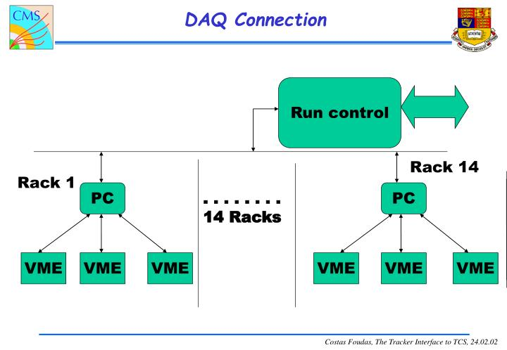 DAQ Connection
