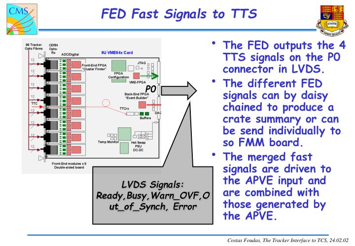 FED Fast Signals to TTS