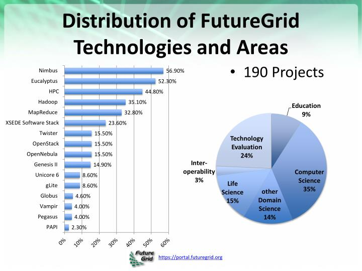 Distribution of futuregrid technologies and areas