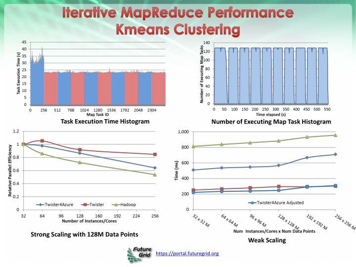 Iterative MapReduce Performance