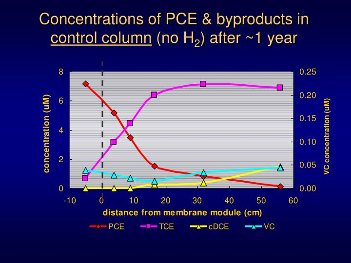 Concentrations of PCE & byproducts in