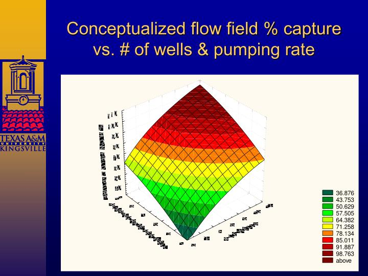 Conceptualized flow field % capture vs. # of wells & pumping rate
