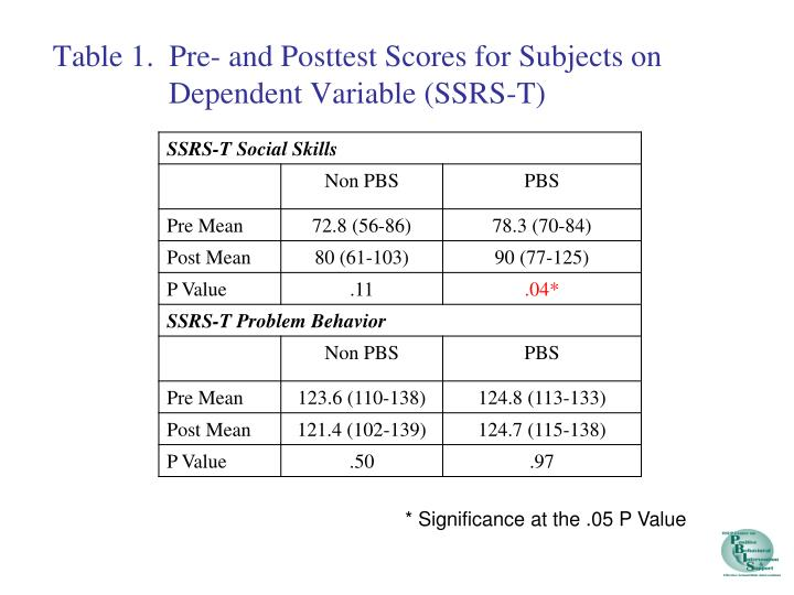 Table 1.  Pre- and Posttest Scores for Subjects on Dependent Variable (SSRS-T)