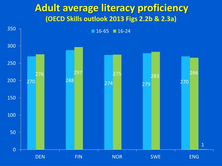 Adult average literacy proficiency