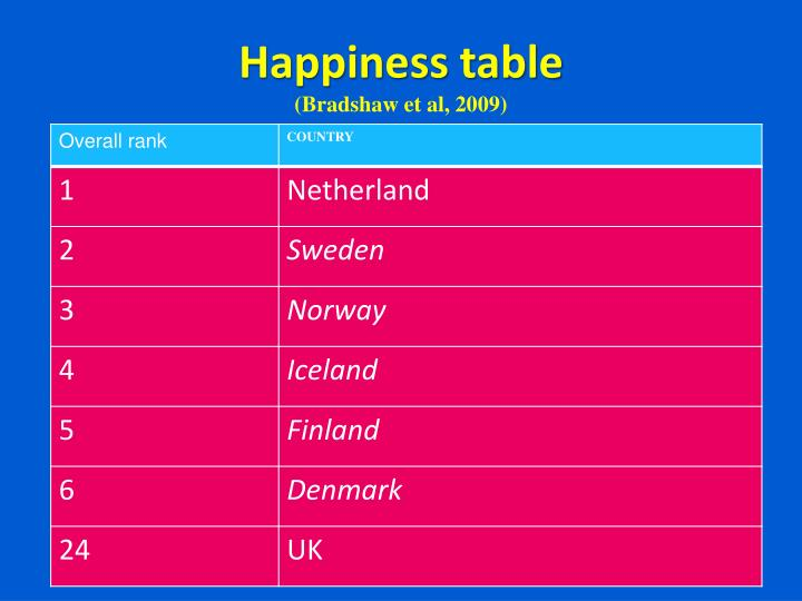 Happiness table