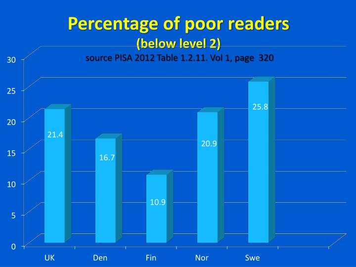 Percentage of poor readers