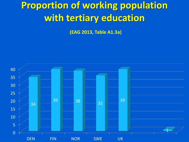 Proportion of working population