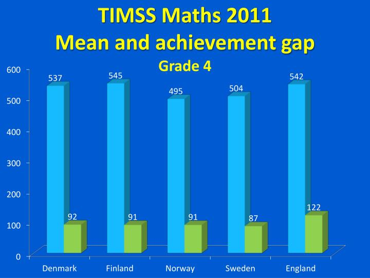 TIMSS Maths 2011