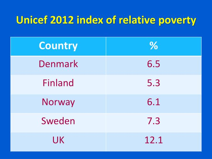 Unicef 2012 index of relative poverty