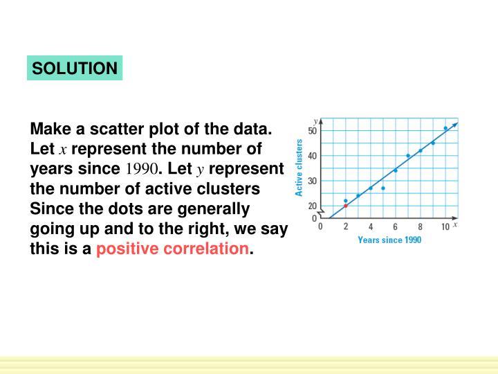 Make a scatter plot of the data. Let