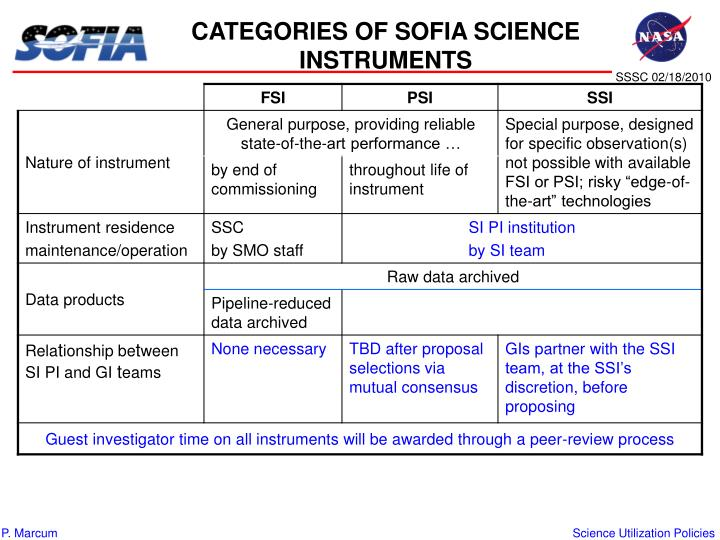 CATEGORIES OF SOFIA SCIENCE INSTRUMENTS