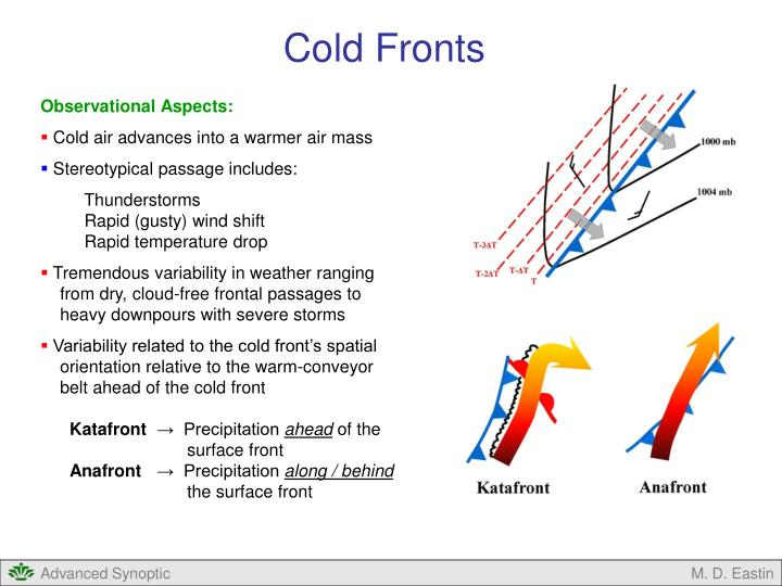 Cold Fronts