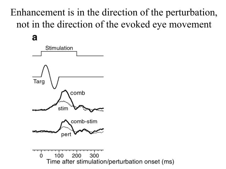 Enhancement is in the direction of the perturbation, not in the direction of the evoked eye movement