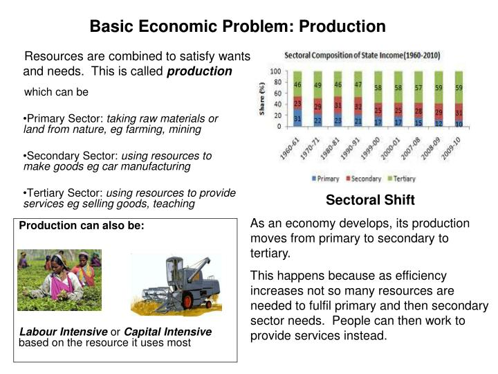 Basic Economic Problem: Production