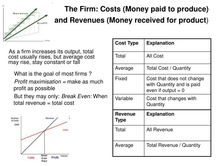 The Firm: Costs (Money paid to produce)