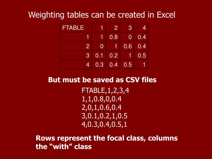 Weighting tables can be created in Excel