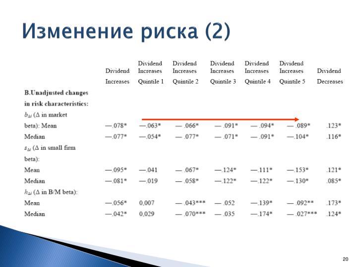 Изменение риска (2)