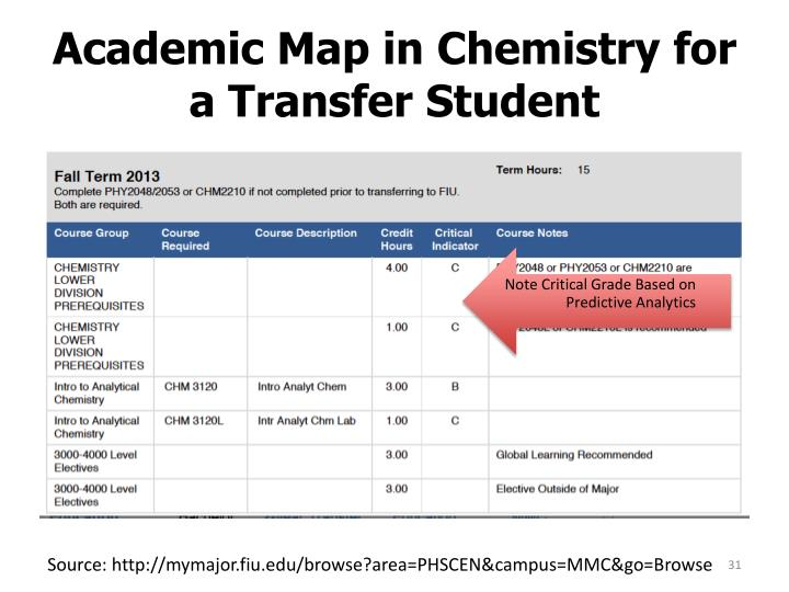 Academic Map in Chemistry for a Transfer Student