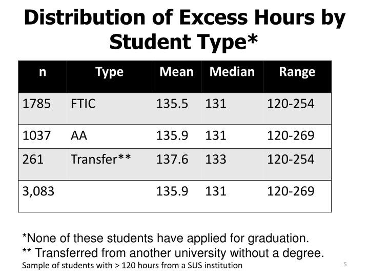 Distribution of Excess Hours by Student Type*