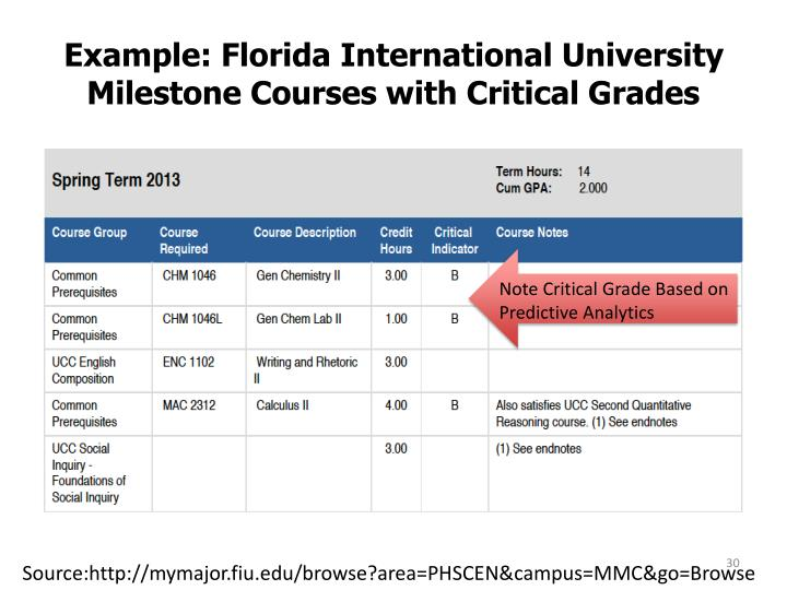Example: Florida International University  Milestone Courses with Critical Grades