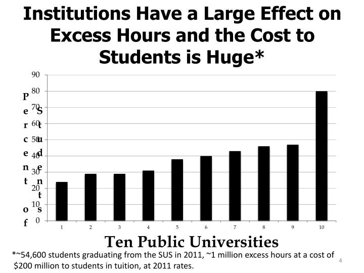 Institutions Have a Large Effect on
