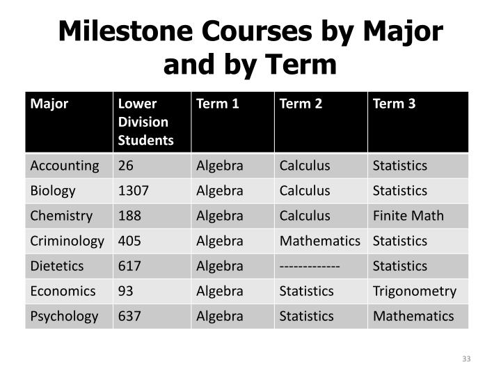 Milestone Courses by Major and by Term