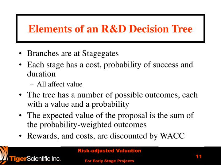 Elements of an R&D Decision Tree