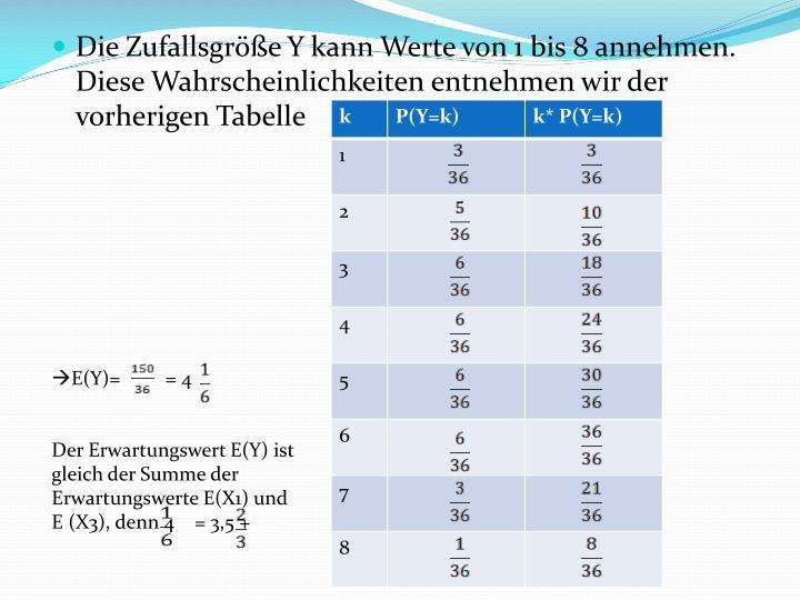 Die Zufallsgröße Y kann Werte von 1 bis 8 annehmen. Diese Wahrscheinlichkeiten entnehmen wir der vorherigen Tabelle