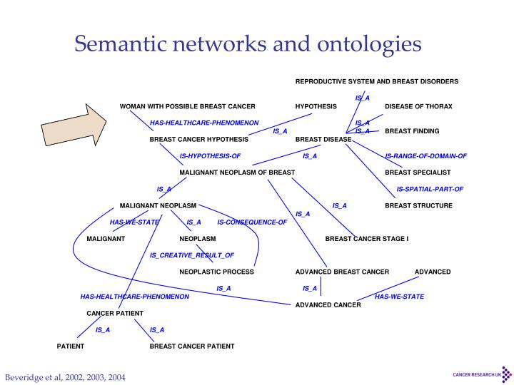 Semantic networks and ontologies