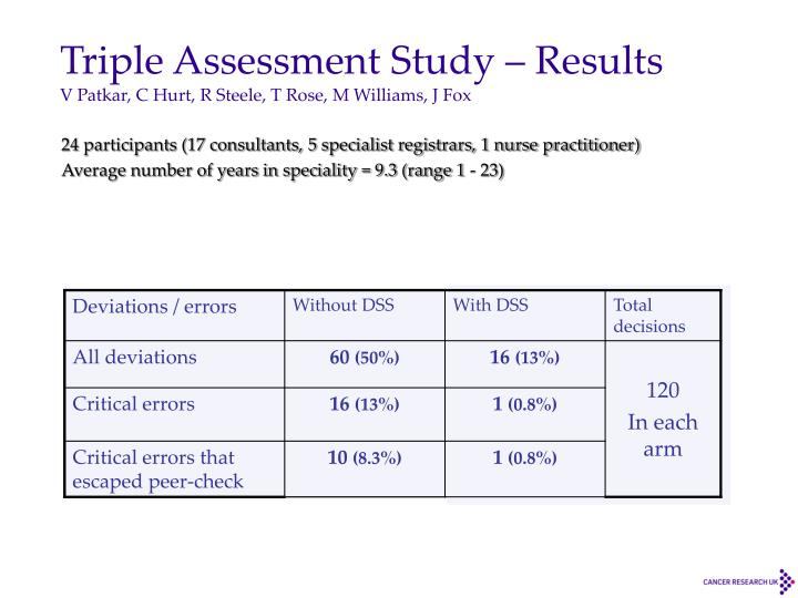 Triple Assessment Study – Results