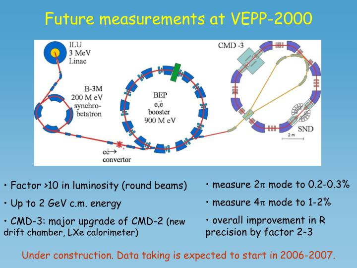 Future measurements at VEPP-2000