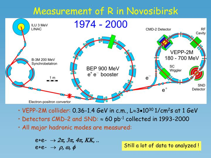Measurement of R in Novosibirsk