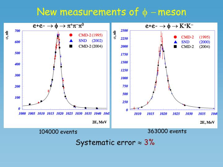 New measurements of