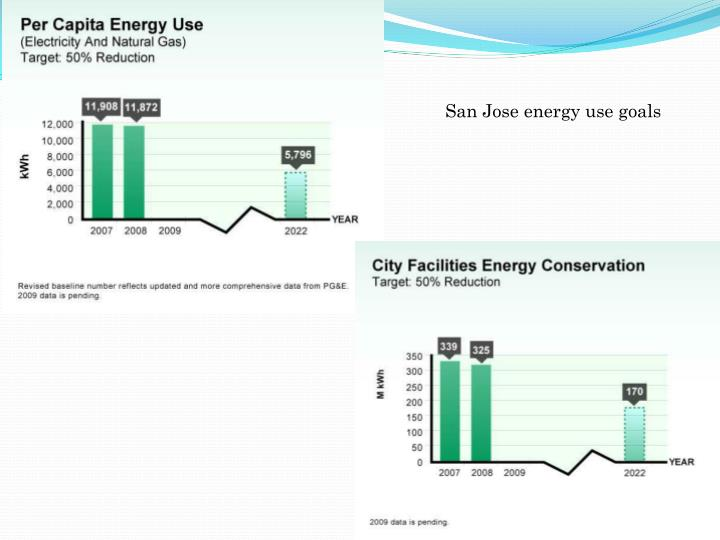 San Jose energy use goals