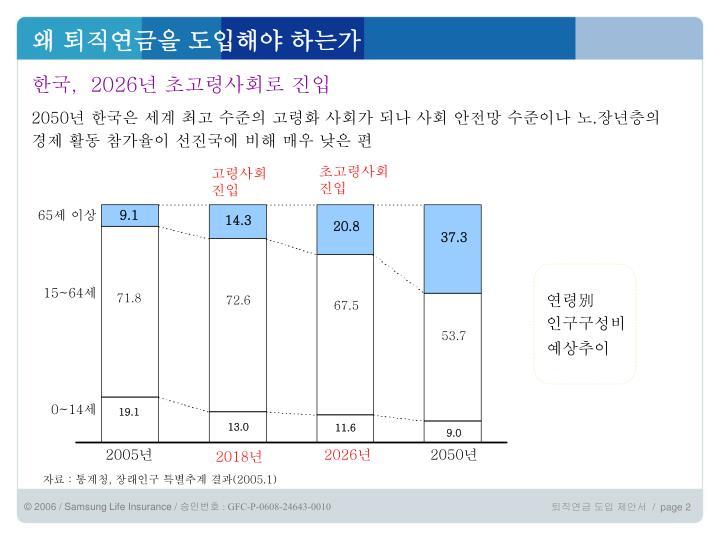 한국,  2026년 초고령사회로 진입