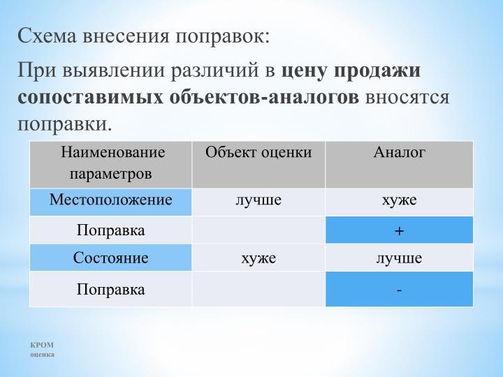 Схема внесения поправок: