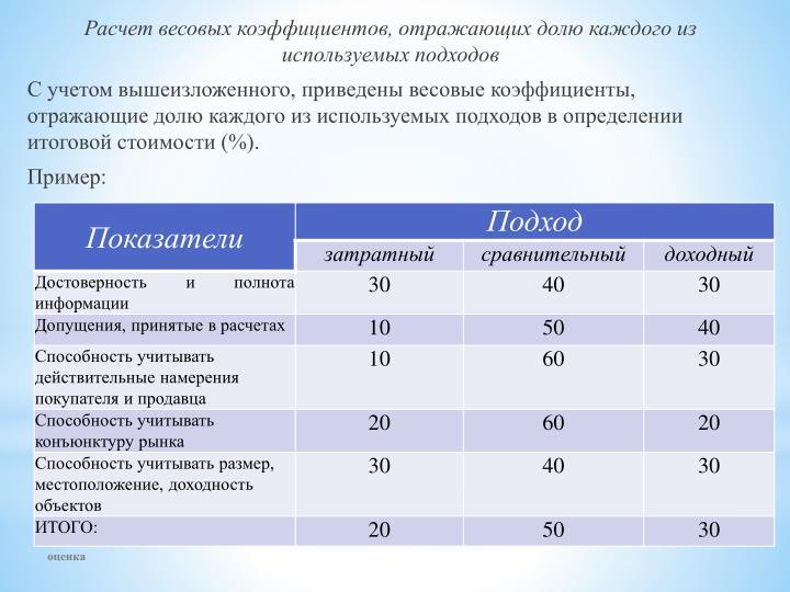 Расчет весовых коэффициентов, отражающих долю каждого из используемых подходов