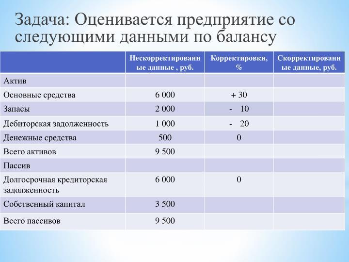 Задача: Оценивается предприятие со следующими данными по балансу