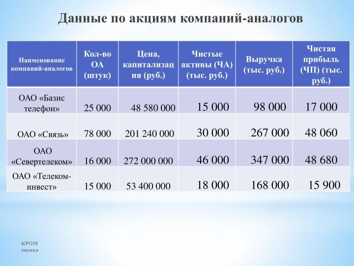 Данные по акциям компаний-аналогов