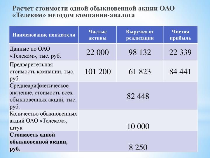 Расчет стоимости одной обыкновенной акции ОАО «Телеком» методом