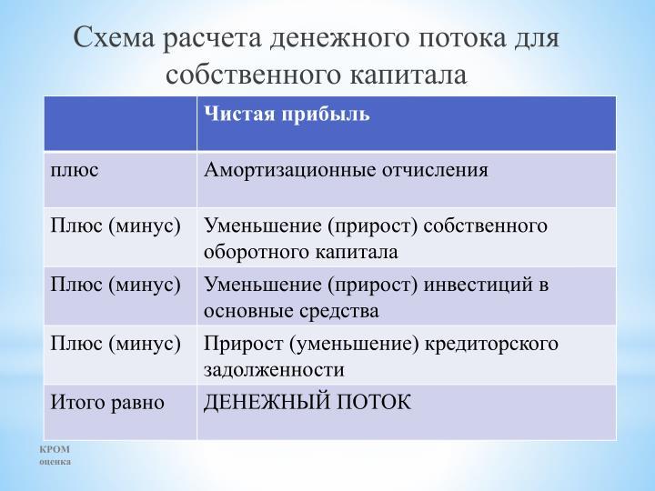 Схема расчета денежного потока для собственного капитала