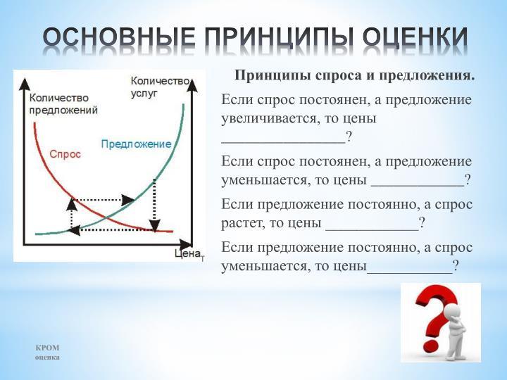 Принципы спроса и предложения