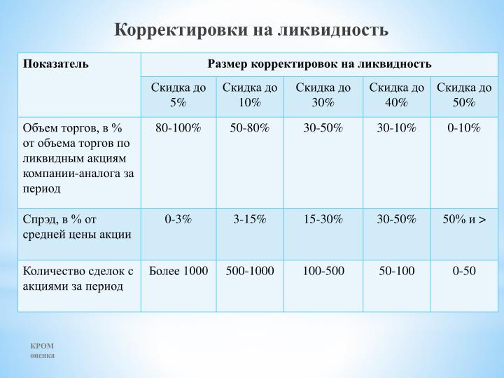 Корректировки на ликвидность