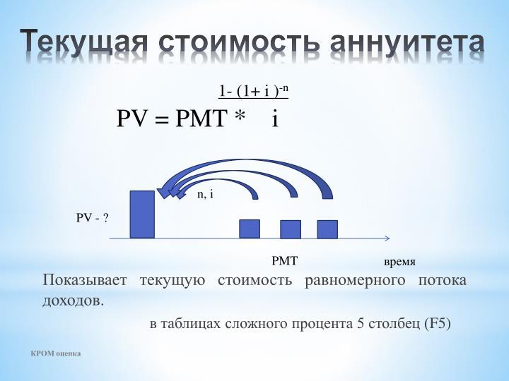 Показывает текущую стоимость равномерного потока доходов.