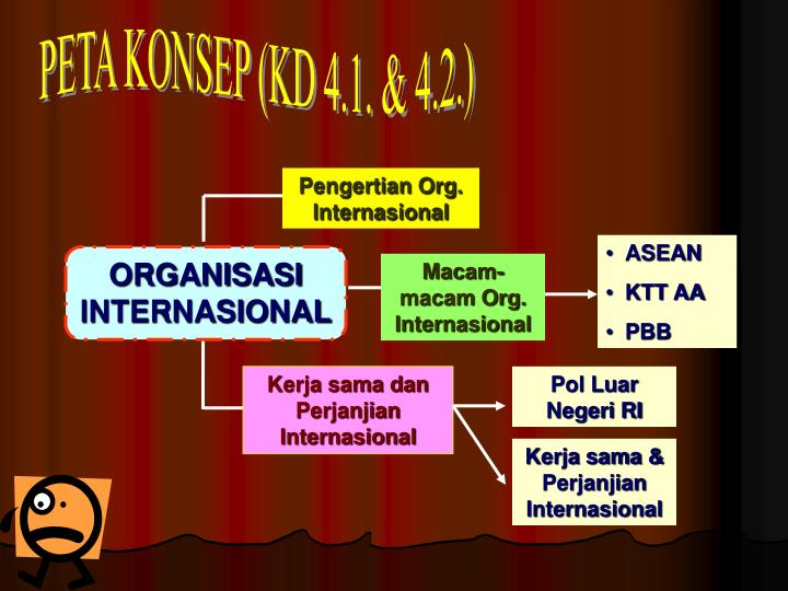 Pengertian Org. Internasional