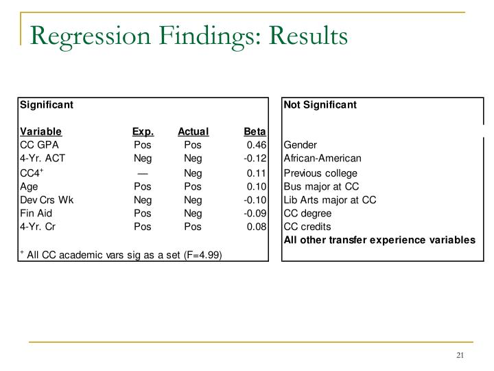 Regression Findings: Results