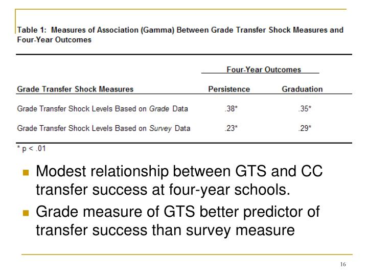 Modest relationship between GTS and CC transfer success at four-year schools.