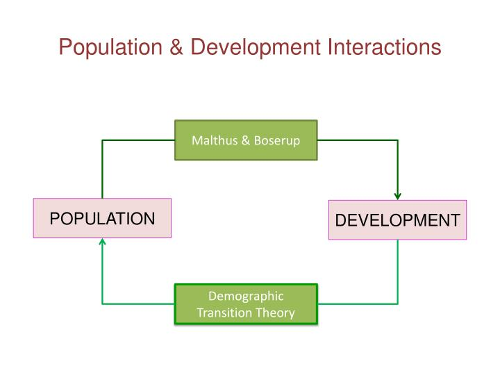 Population & Development Interactions