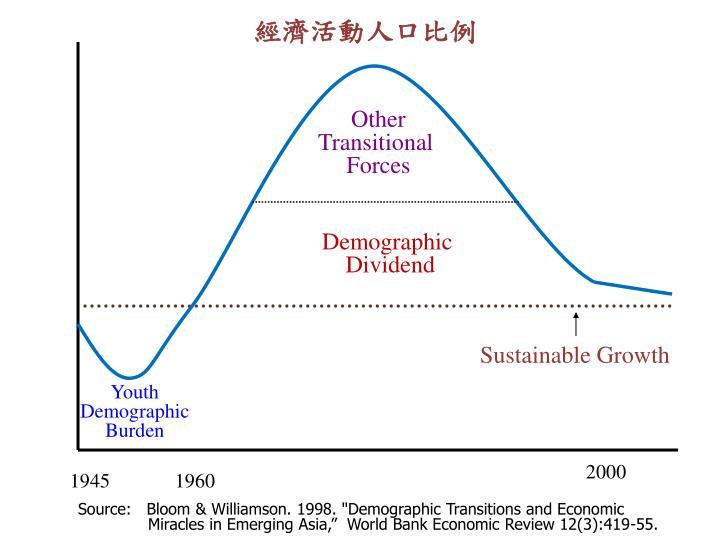 經濟活動人口比例