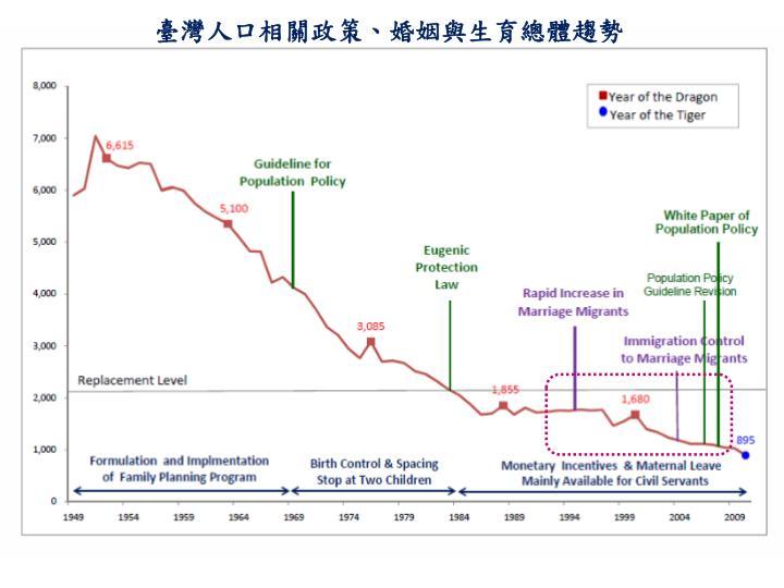 臺灣人口相關政策、婚姻與生育總體趨勢
